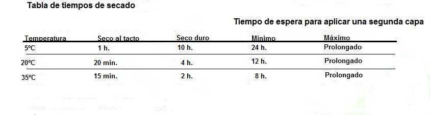 Imprimación Anticorrosiva de Secado Rápido Base de Fosfato de Zinc 25 Kg.